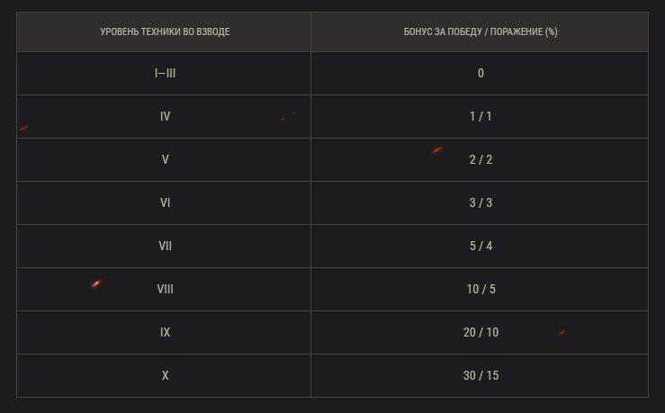 WOT T21 matchmaking
